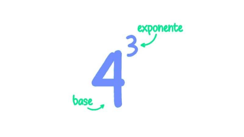 cuatro elevado a tres con señalización básica y exponencial