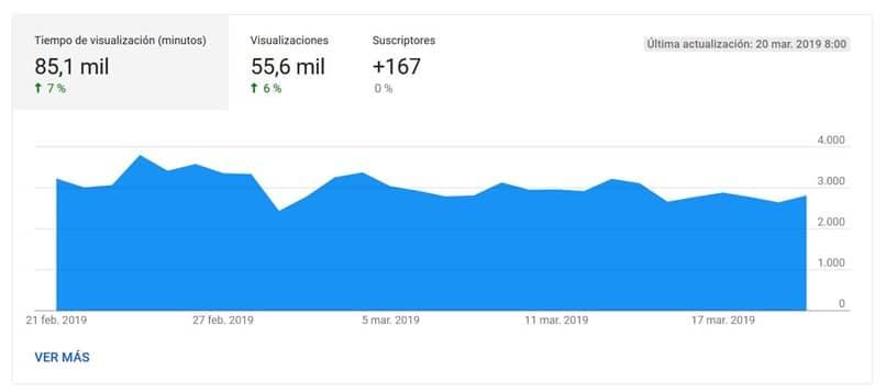 gráfico de youtube