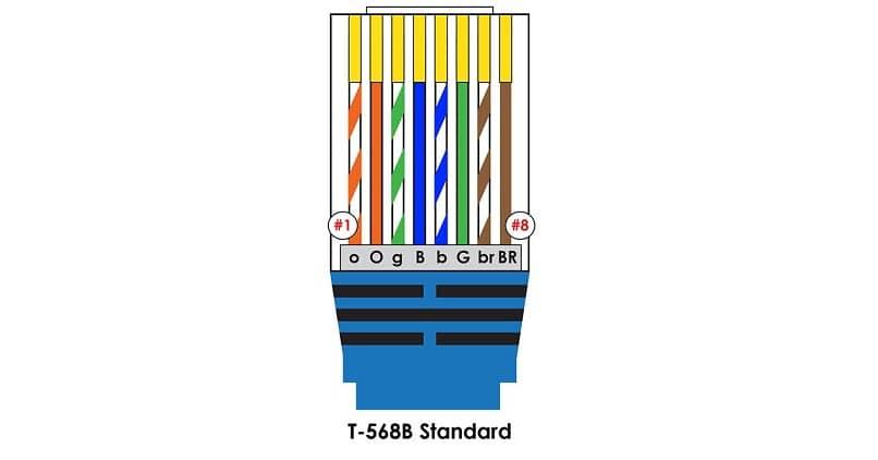características de los ocho colores de un cable Ethernet para conexiones locales a Internet