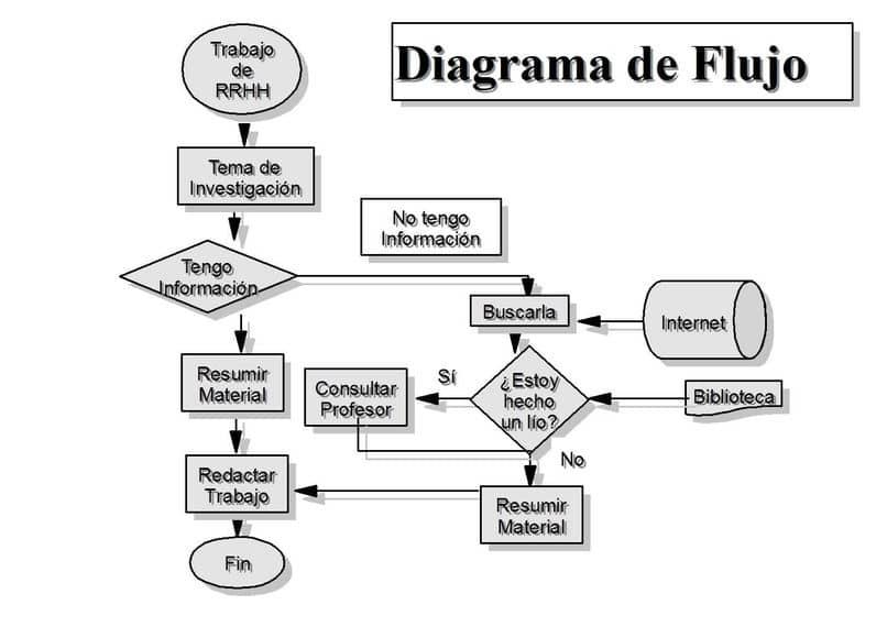 los mejores programas para crear diagramas de flujo