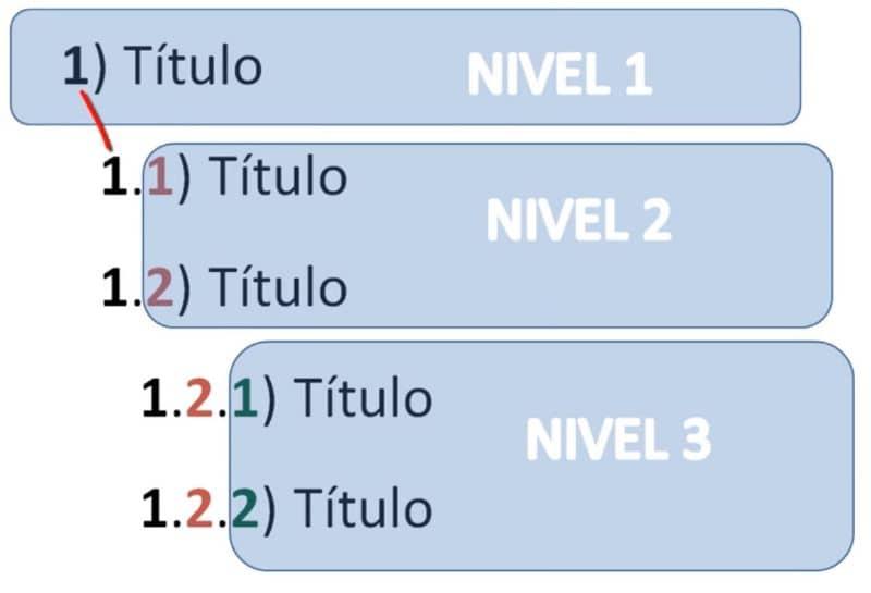 Configuración de numeración para títulos