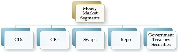 segmentos del mercado monetario